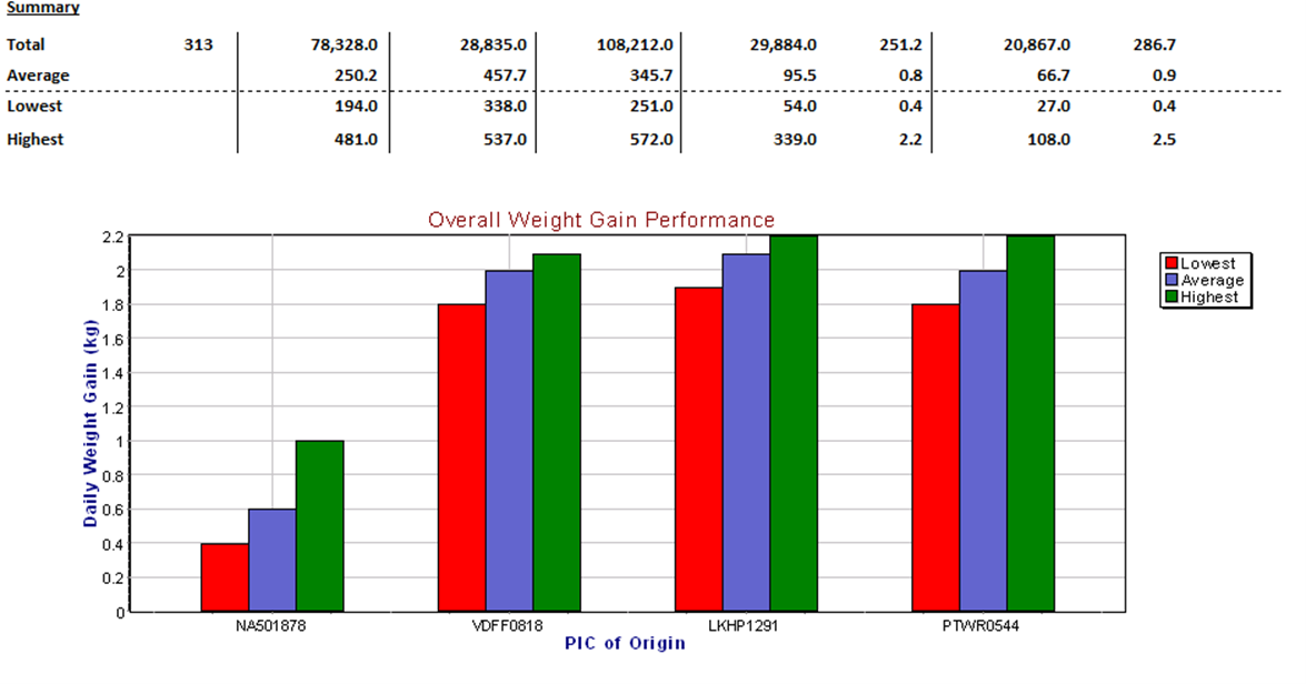 PIC of Origin - Overall Weight Gain Performance